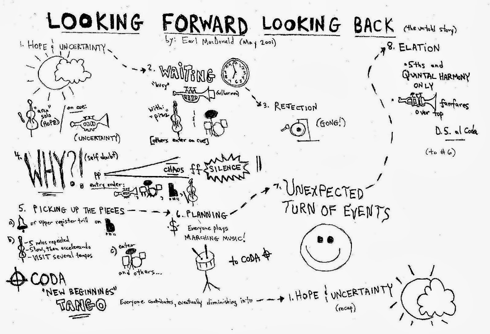 "An example of guided free improvisation: ""Looking Forward, Looking Back,"" by Earl MacDonald"