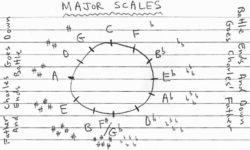 This is a diagram of the circle of fourths. It demonstrates the order of flats and sharps for determining key signatures in music.