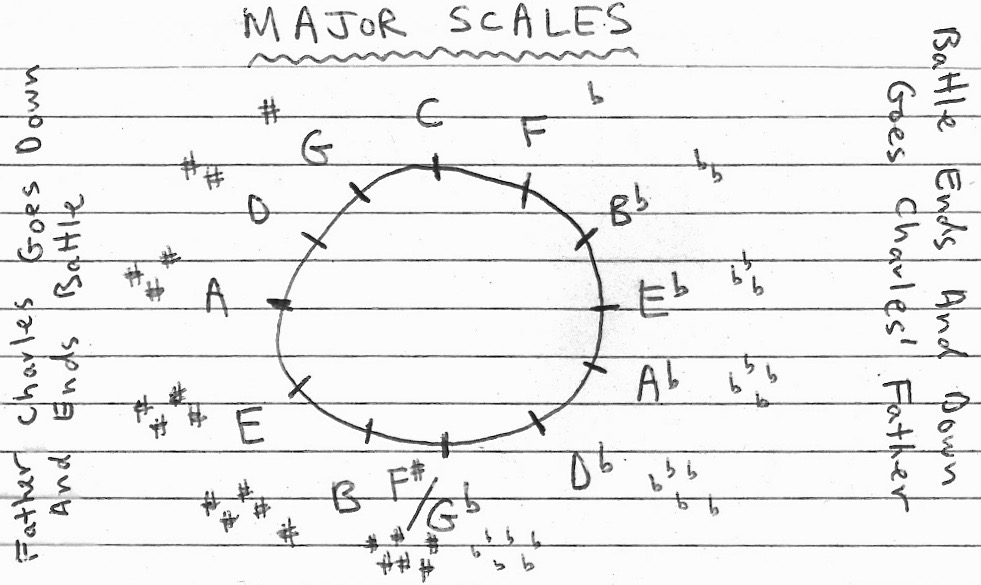 This diagram shows the circle of fourths, used to illustrate the order of sharps and flats when determining music key signatures.